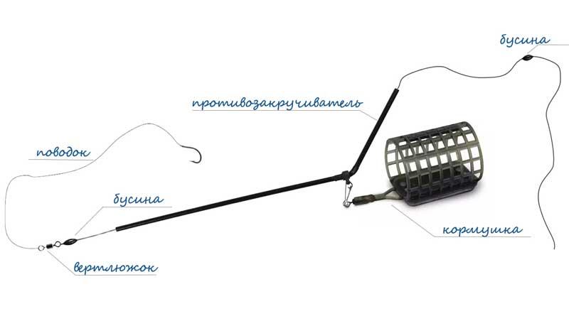 Фидерный монтаж с трубочкой-противозакручивателем